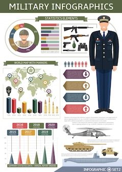 Armee infografiken vorlage mit weltkarte offizier waffe und transportdiagramme statistik