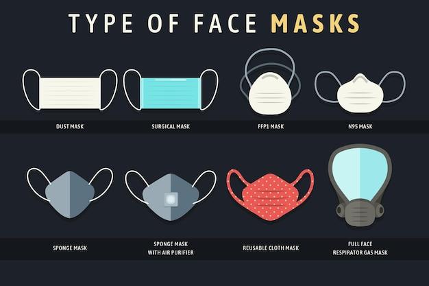 Art der gesichtsmasken infografik