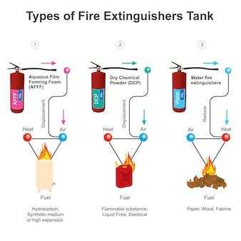 Arten von feuerlöschern tank. diagramm, das verschiedene arten von feuerlöscherbehältern für den feuernotfall zeigt