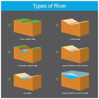 Arten von flüssen. das diagramm erläutert den geografischen zustand in einem separaten fluss, in dem ein flusstyp fließt.