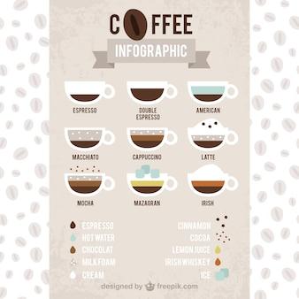 Arten von kaffee infographie