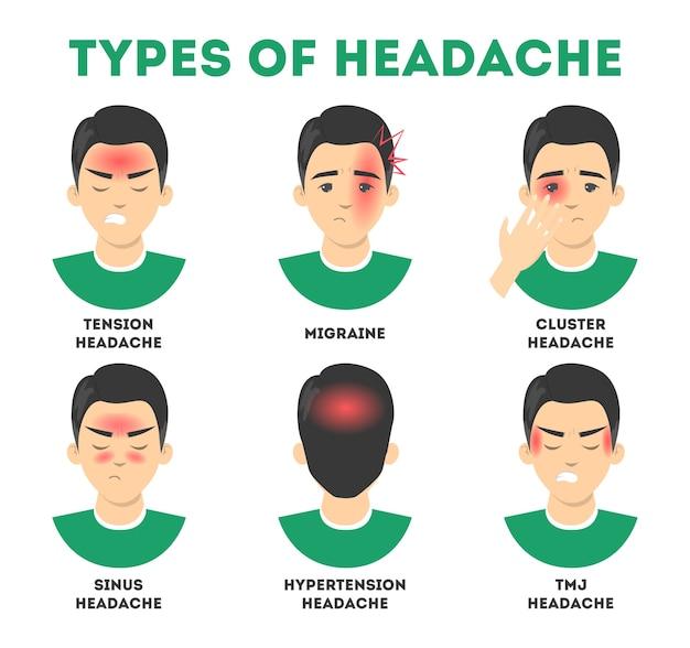 Arten von kopfschmerzen eingestellt. stress und nebenhöhlenschmerzen, migräne