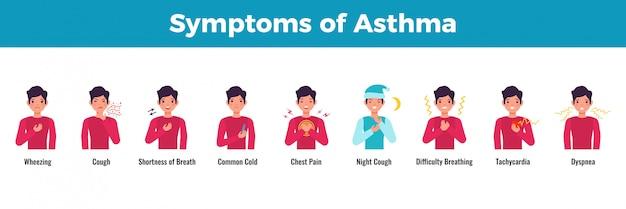 Asthma-symptome