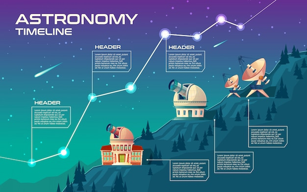 Astronomie-zeitleiste. astronomische gebäude, um den himmel, observatorium zu beobachten.