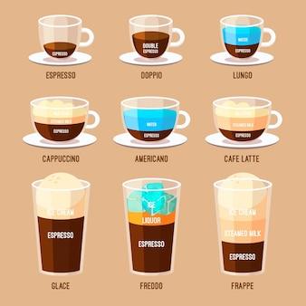 Auswahl der kaffeesorten