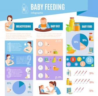 Baby-Fütterungsinformationen Infographic-Plan-Plakat