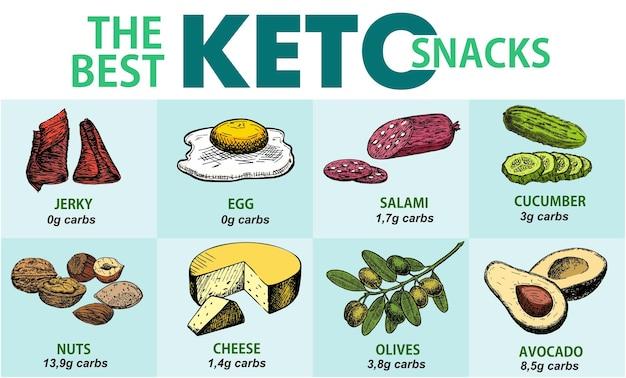 Bester keto-snack. ketogene diätprodukte. eine reihe von gesunden lebensmitteln.