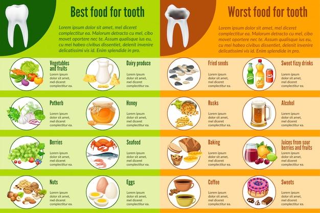 Bestes und schlechtes essen für zähne infografik