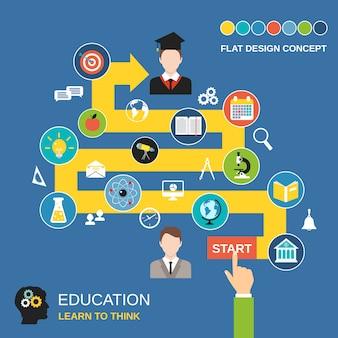 Bildungsprozess-konzept