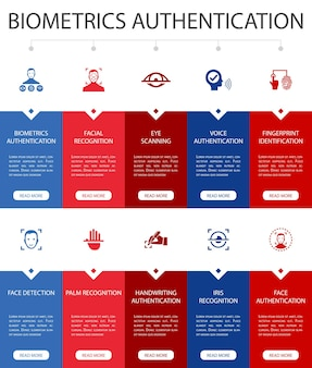 Biometrische authentifizierung infografik 10 option ui-design.gesichtserkennung, gesichtserkennung, fingerabdruckerkennung, handflächenerkennung einfache symbole