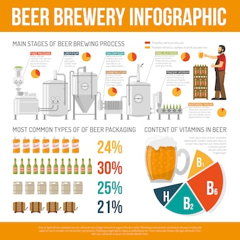 Brauerei-infographik-set