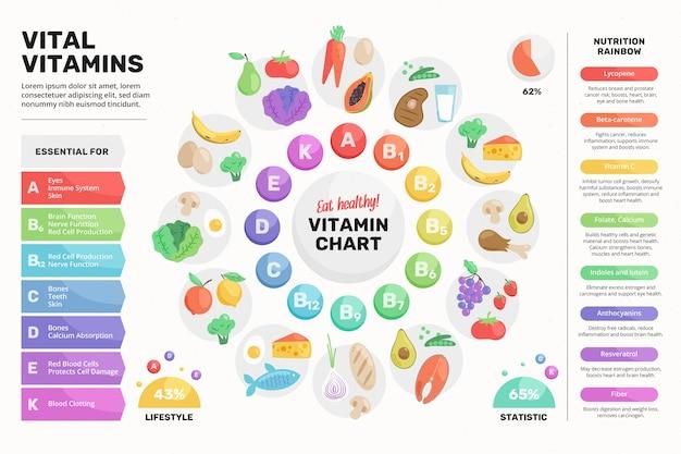 Bunte vitamin-lebensmittel-infografik