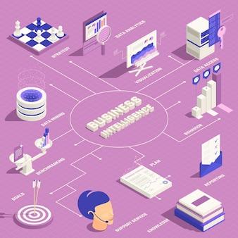 Business-intelligence-infografiken mit planstrategie-datenanalyse data mining benchmarking-verhalten isometrische elemente