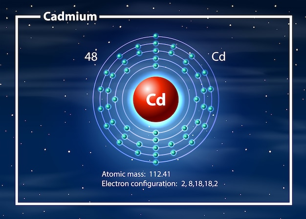 Cadmium-atom-diagrammkonzept