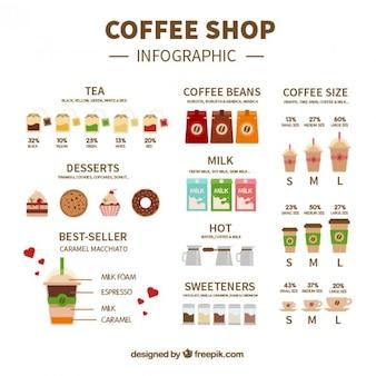 Café wohnung infografik