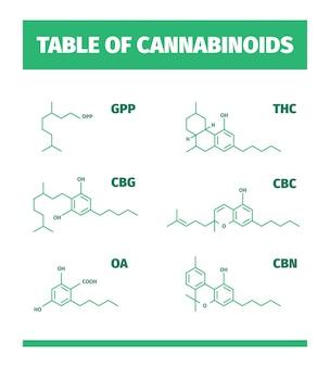 Cannabinoid-strukturen. molekülformel der medizinischen symbole der cannabis-drogenchemie