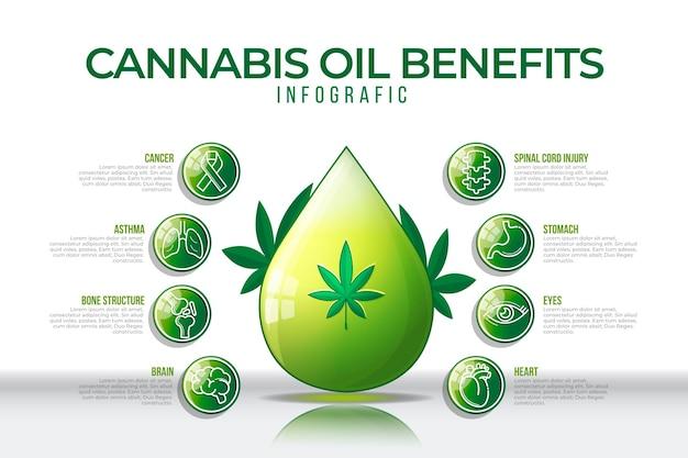Cannabisöl und seine vorteile in einer infografik