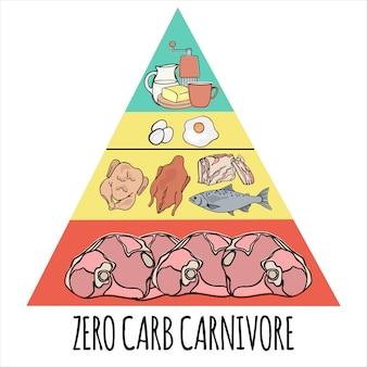 Carnivore pyramid organisches gesundes lebensmittel
