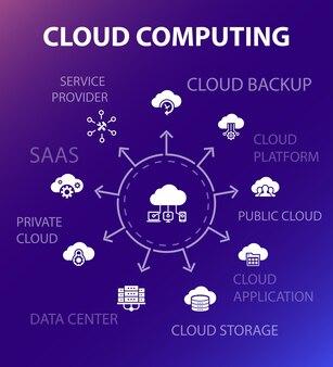 Cloud-computing-konzeptvorlage. moderner designstil. enthält symbole wie cloud backup, rechenzentrum, saas, service provider