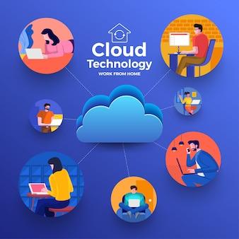 Cloud computiong für die arbeit von zu hause aus