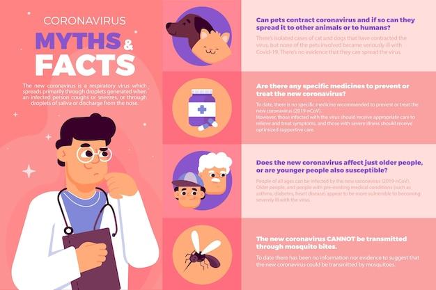 Coronavirus mythen und fakten infografik