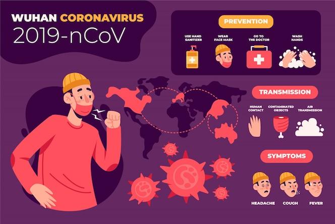 Coronavirus-prävention und symptome
