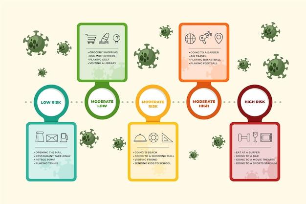 Coronavirus-risikostufen nach aktivitätsinfografik