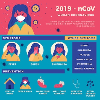 Coronavirus symptome und vorbeugung