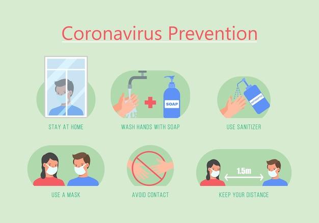 Coronavirus symptome.