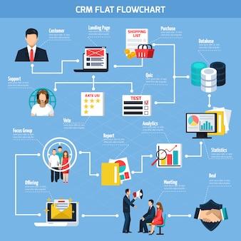 Crm flaches flussdiagramm
