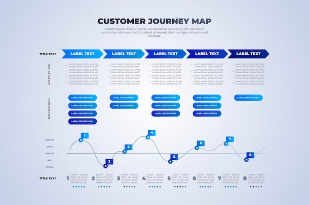 Customer journey map-konzept