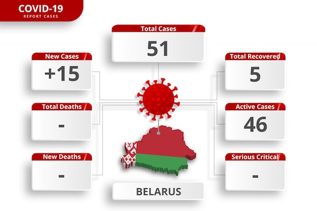 Das belarussische coronavirus bestätigte fälle. bearbeitbare infografik-vorlage für die tägliche aktualisierung der nachrichten. koronavirus-statistiken nach ländern.