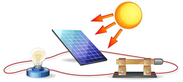 Das diagramm der sonnenenergie