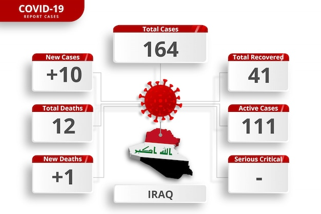 Das irak-coronavirus bestätigte fälle. bearbeitbare infografik-vorlage für die tägliche aktualisierung der nachrichten. koronavirus-statistiken nach ländern.