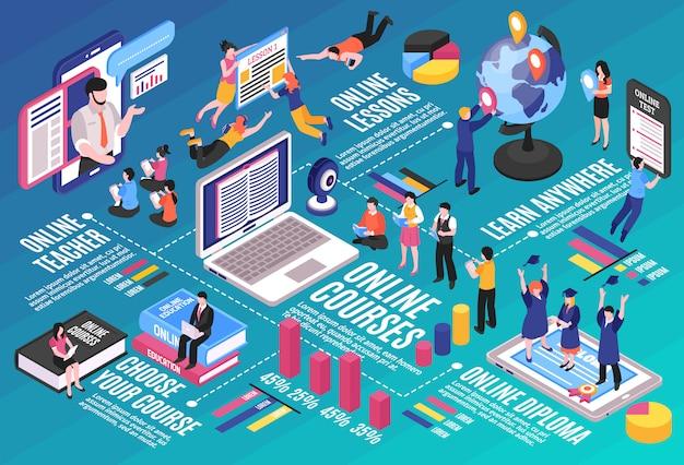 Das layout der online-schulungsinfografiken mit studenten elektronischer geräte und professionellen dozenten gibt unterricht im internet
