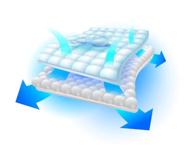 Das luftstromsystem eliminiert gerüche und feuchtigkeit in einer speziellen saugfähigen folie, die den prozess der belüftung und feuchtigkeit zeigt.