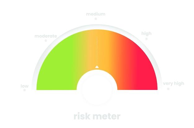 Das risk-meter-diagramm. das moderne infografik-design. bunte fortschrittsleiste mit farbverlauf. vektor-marketing-illustration mit roten und grünen und gelben farben.