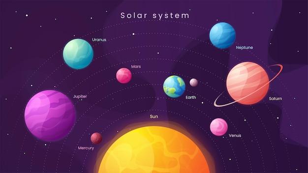 Das sonnensystem. bunte karikaturinfografik mit sonne und planeten.