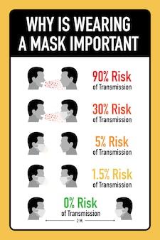 Das tragen einer maske ist wichtig für ein neues normales leben.