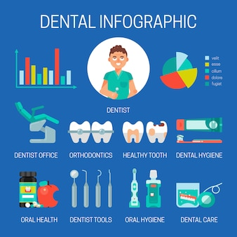 Dental infografik banner illustration. zahnmedizin, mundpflege mit pinsel, paste, mauswäsche, pillen, zahnseide. set von zahnärztlichen werkzeugen und geräten. kieferorthopädie. schlechte zähne, zahnspangen.