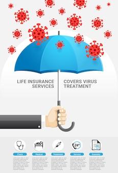 Der lebensversicherungsschutz umfasst die behandlung von viren