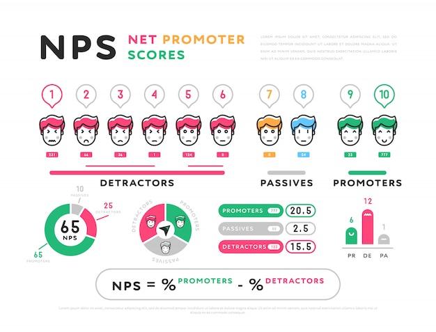 Design für nps-berechnung