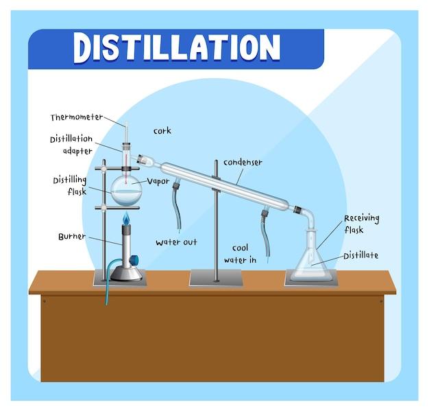 Destillationsprozessdiagramm für die ausbildung
