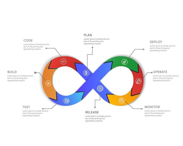 Devops infographic das konzept der entwicklung und des betriebs. veranschaulicht die automatisierung der softwarebereitstellung durch zusammenarbeit und kommunikation zwischen der softwareentwicklung Premium Vektoren