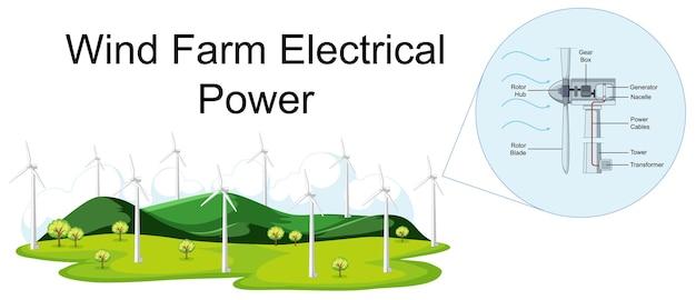 Diagramm, das die elektrische leistung von windparks zeigt