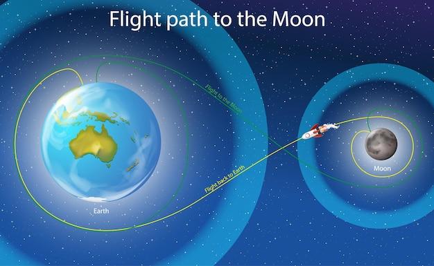 Diagramm, das die flugbahn zum mond zeigt
