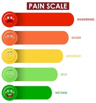 Diagramm, das die schmerzskala mit verschiedenen farben zeigt