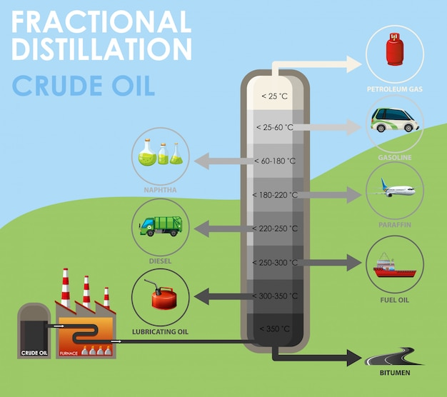 Diagramm, das rohöl der fraktionierten destillation zeigt