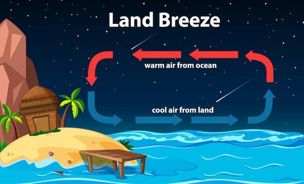 Diagramm, das zirkulation der landbrise zeigt