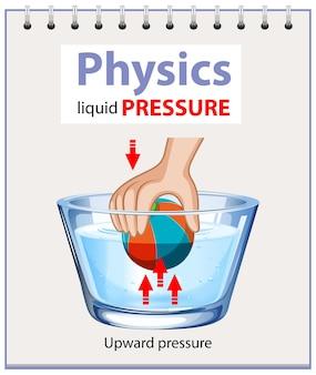 Diagramm des physikalischen flüssigkeitsdrucks